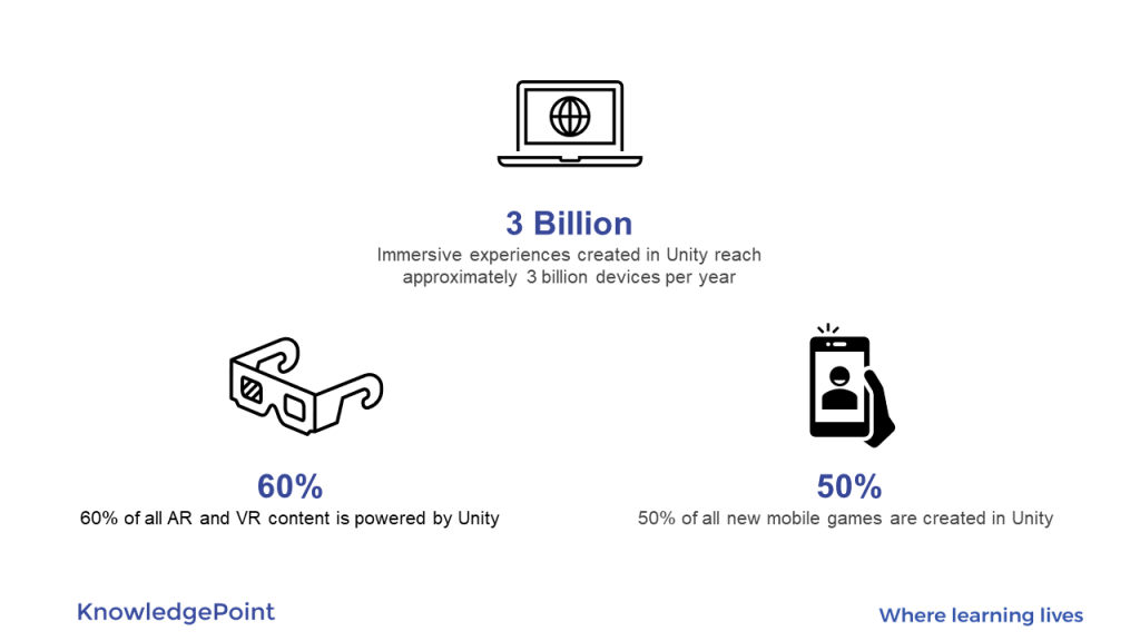 Unity Technology stats in a infographic by KnowledgePoint